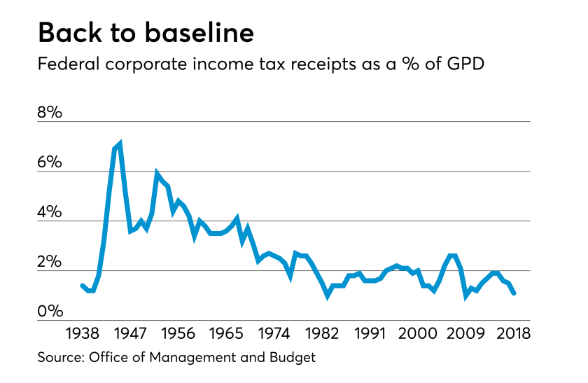 AT-102318-Corporate income tax as a percent of GDP