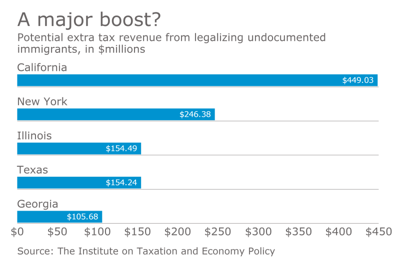 Immigration reform impact on state tax revenues