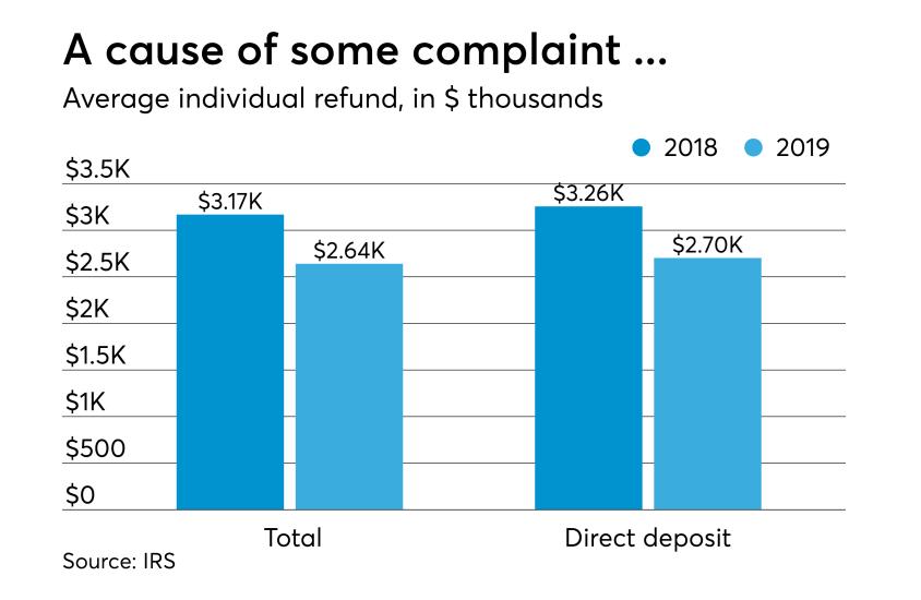 Feb 14 2019 refund average