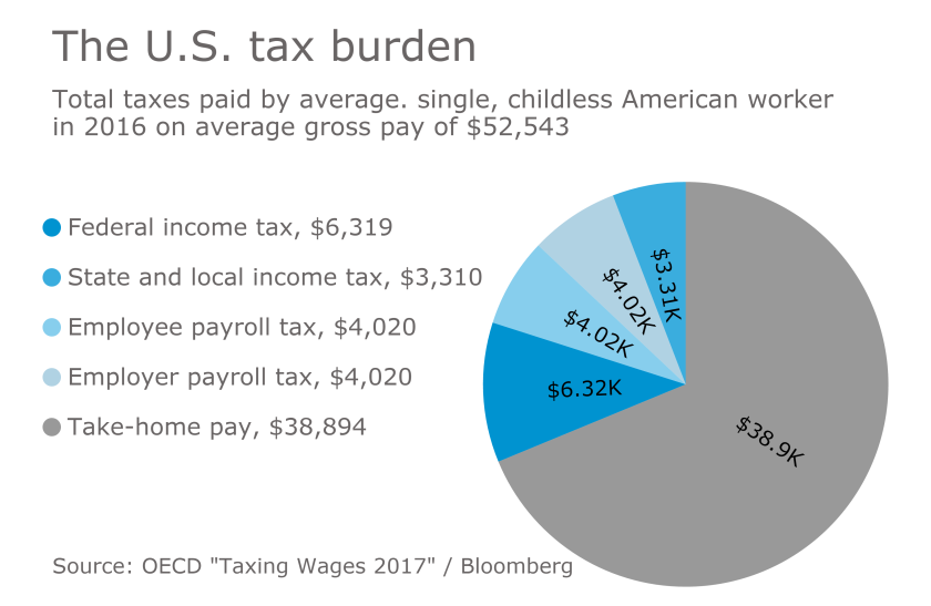 AT-041117-Individual Income Tax Burden