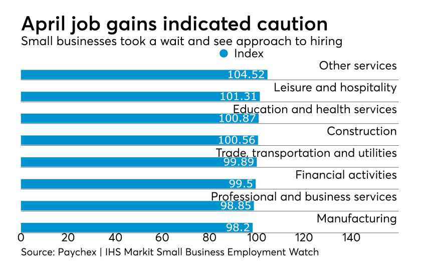 Paychex IHS Markit Small Business Employment Watch