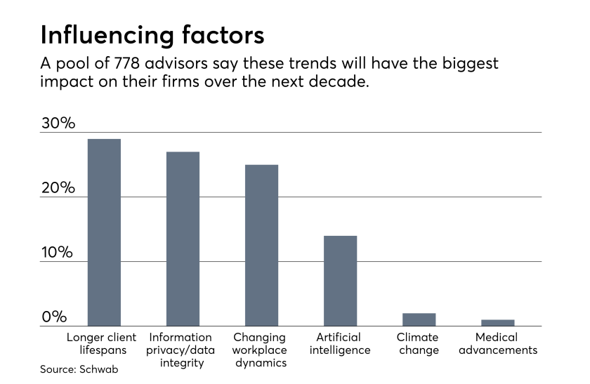 Factors, advisors believe, will impact their businesses over the next 10 years.