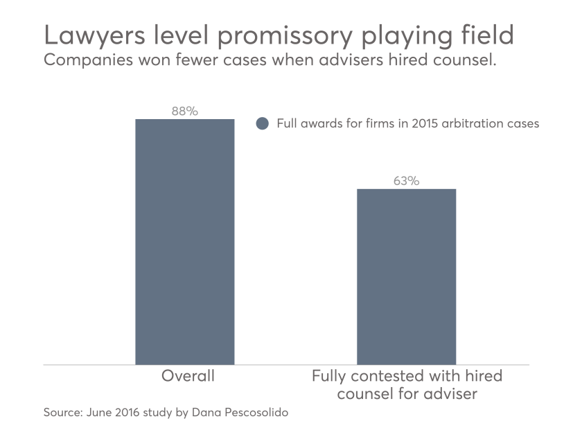 Dana Pescosolido analysis of 2015 promissory note arbitration cases