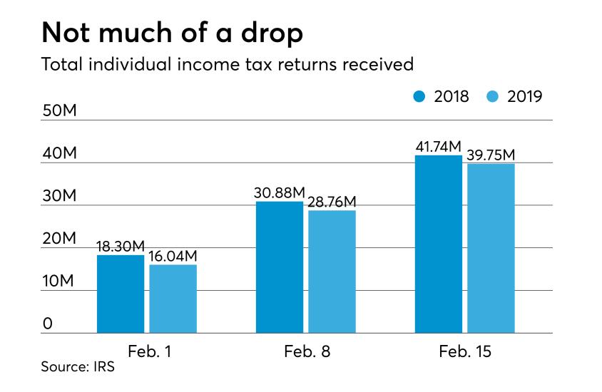Feb 14 2019 - running returns received