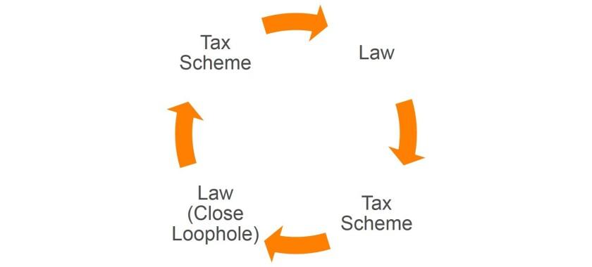 Tax loophole cycle