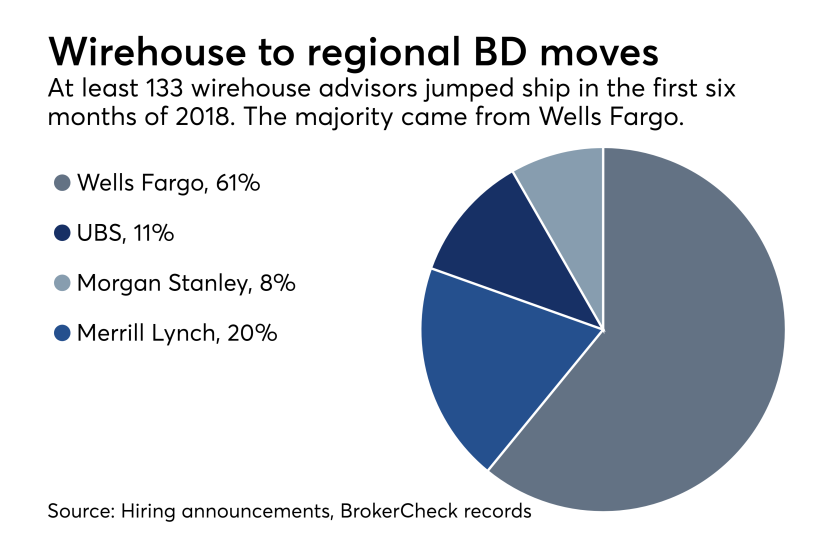 Wells Fargo, UBS, Morgan Stanley, Merrill Lynch recruiting losses to regional brokerage BDs 2018