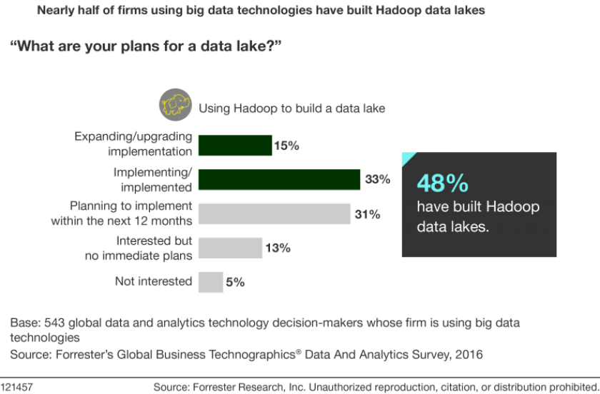 Nearly half of firms using big data technologies.png