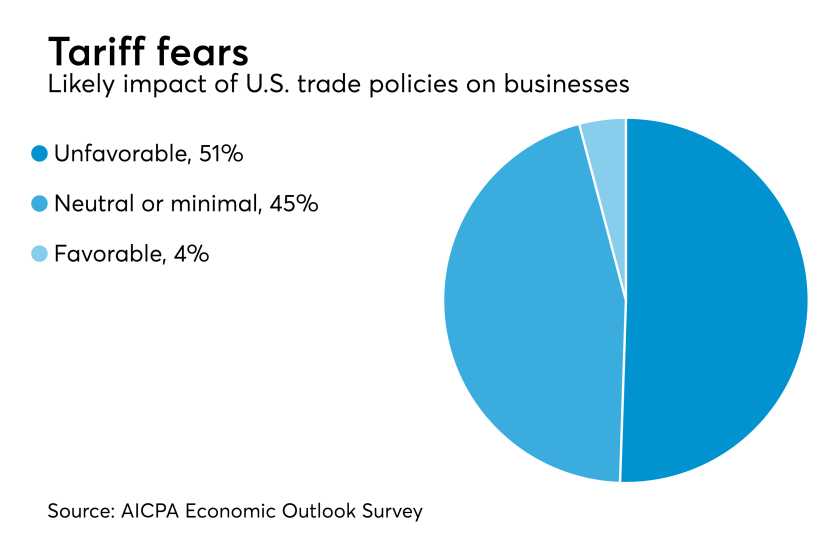 Impact of trade policies on CPA executives' businesses
