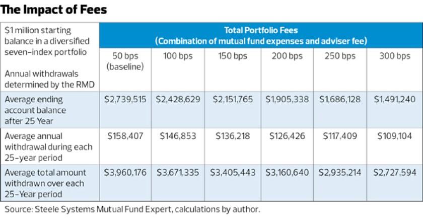 The impact of fees RMD-Israelsen