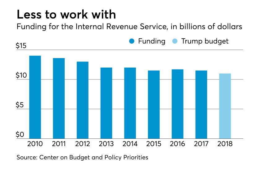 AT-012918-IRS budget 2010-2018