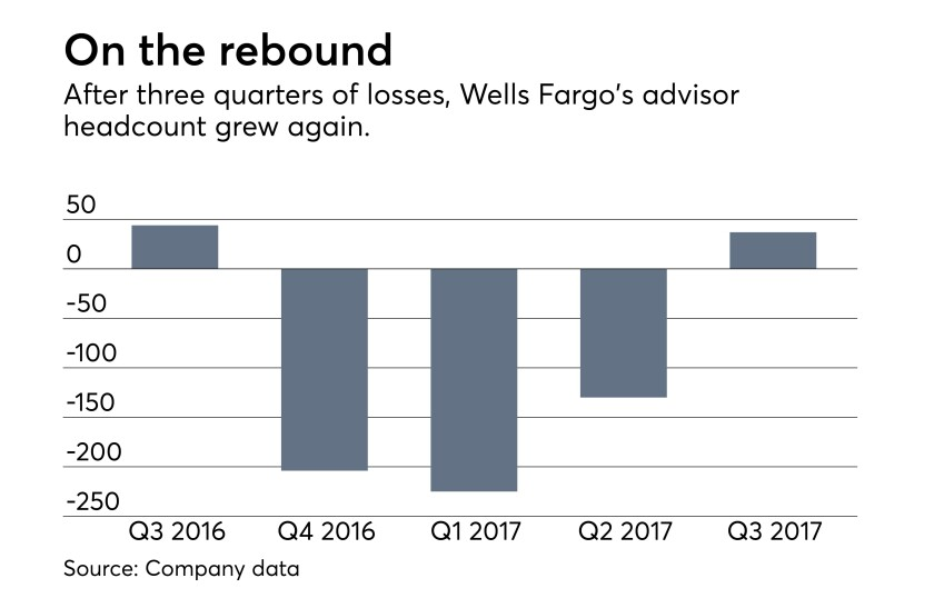 Wells Fargo advisor headcount third quarter 2017