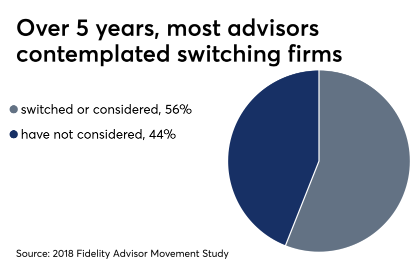most advisors contemplated switching firms over 5 years Fidelity May 2019