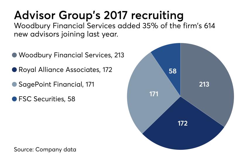 Advisor Group recruting '17 pie chart 0418.png