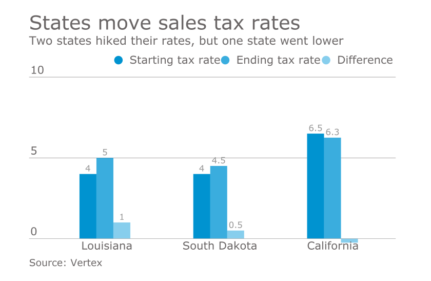 Biggest state sales tax changes in 2016