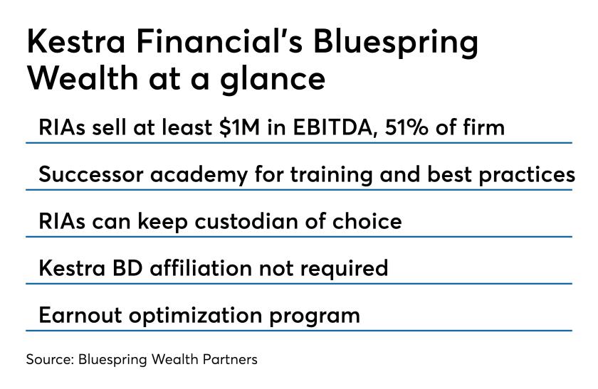 Kestra Financial's Bluespring Wealth Partners