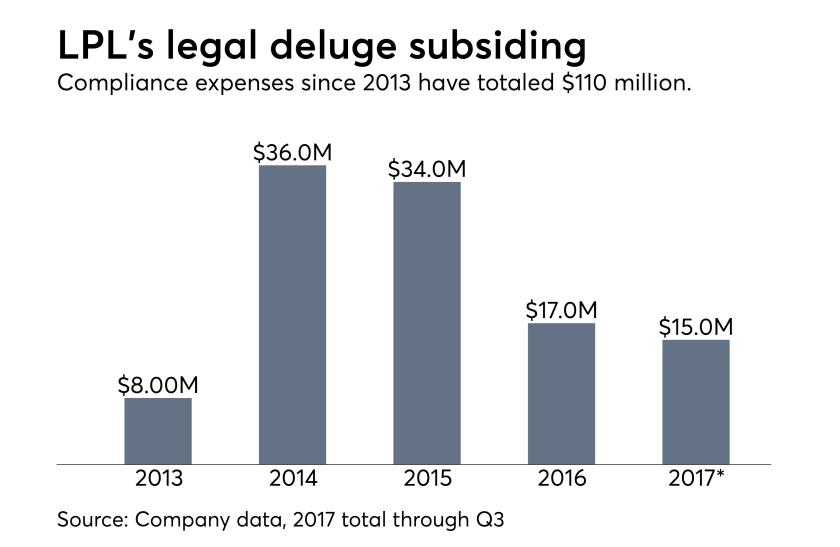LPL legal fees 2013-2017