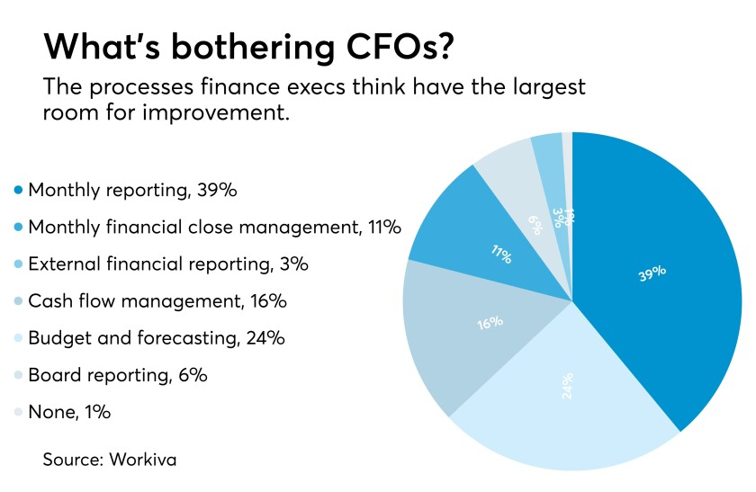 AT041717 Finance executive concerns chart