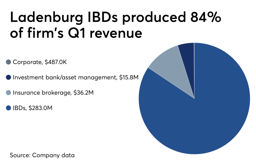 Ladenburg Thalmann's revenue