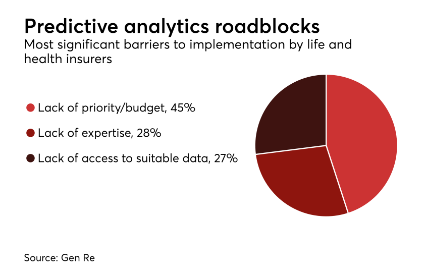 Predictive analytics roadblocks.png
