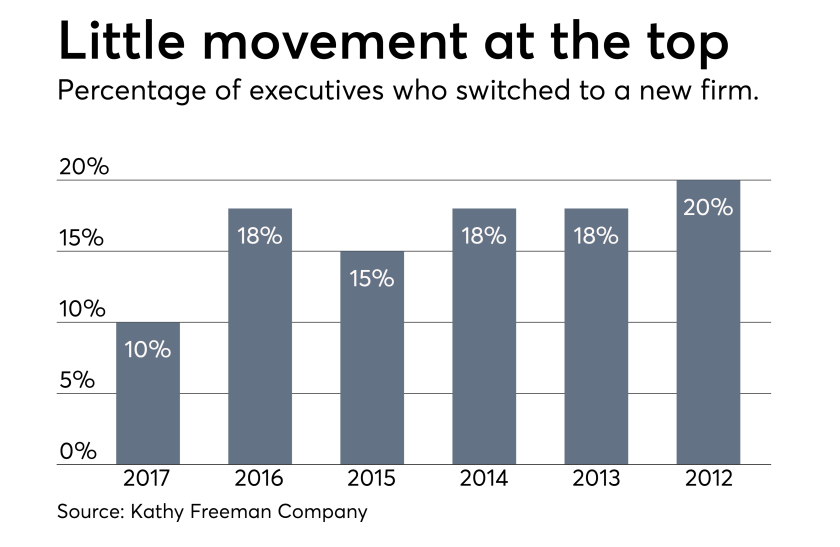 Top execs who switched firms 2017-2012 Freeman survey 0418.png