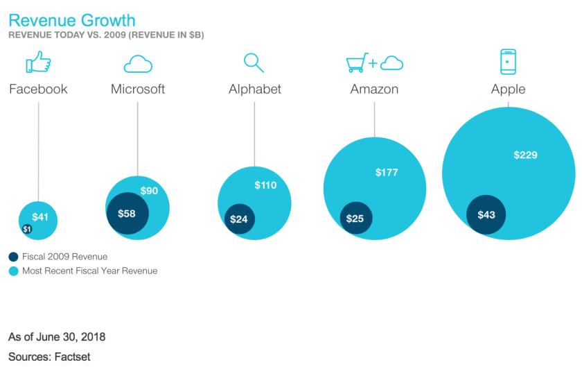 Revenue Today vs 2009 (Revenue in $Billion)
