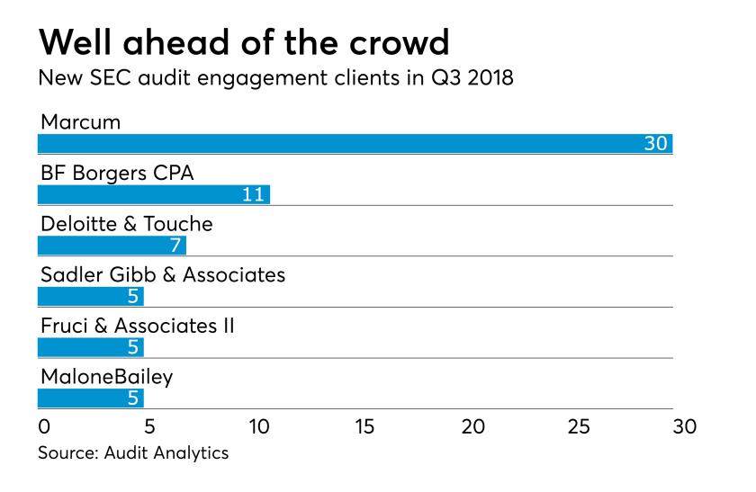 AT-102218-SEC audit engagement clients Q3