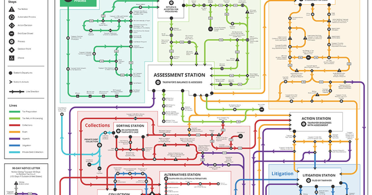 Technology Roadmap Subway Map.National Taxpayer Advocate Recommends Improvements To Eitc And Maps