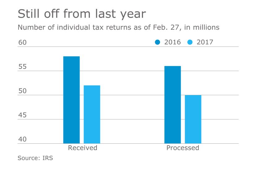 AT-030317-Tax Returns February 27