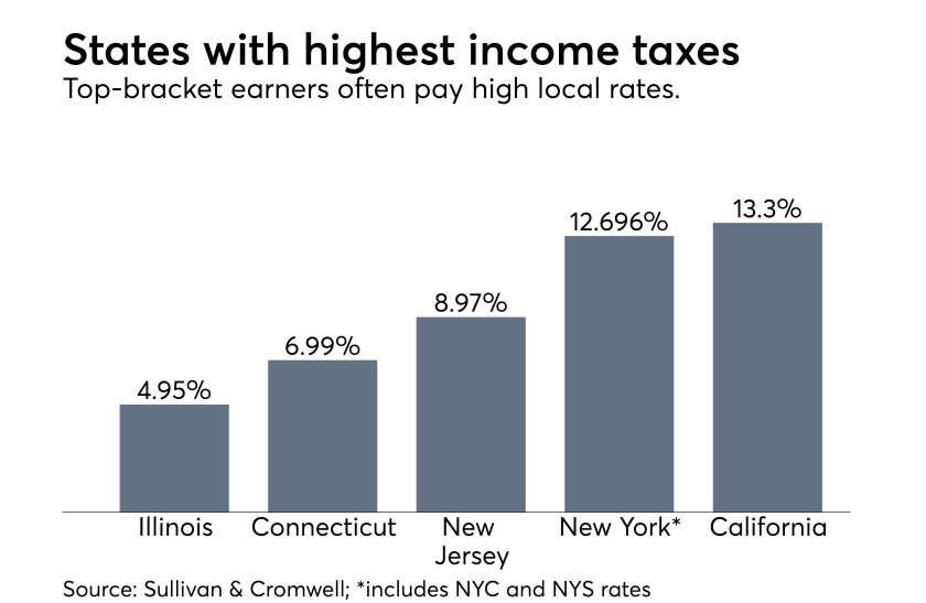 State income tax rates