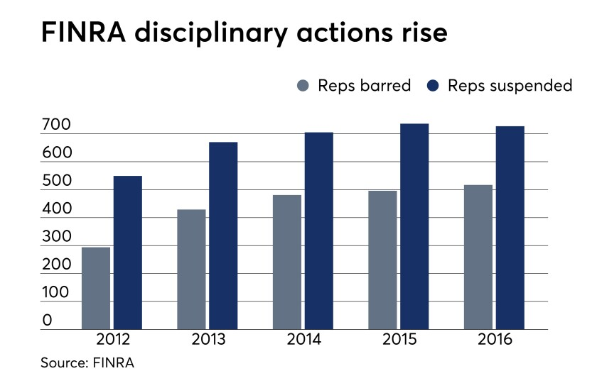 FINRA disciplinary actions rise v2 OWS 11_07_2017.jpeg