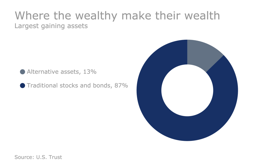 US Trust Study - How HNW clients are investing: where the wealthy make their wealth