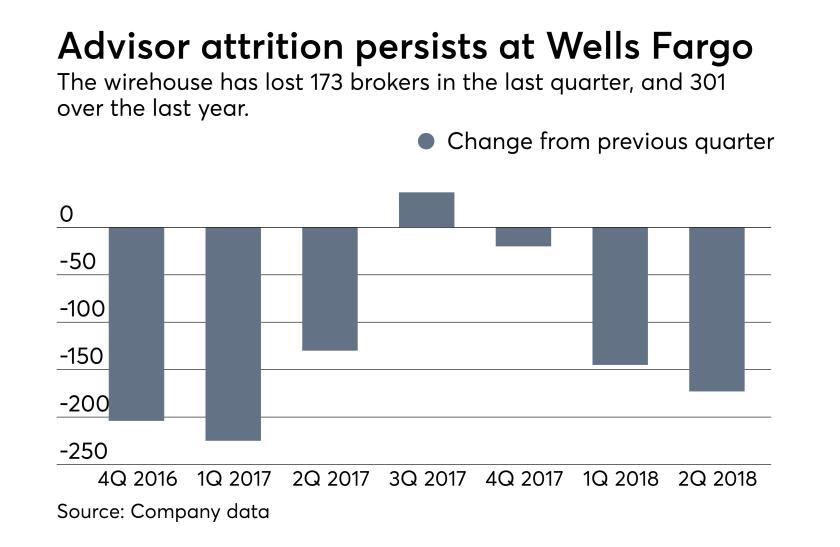 Wells Fargo advisor ranks decline. Broker departures chart
