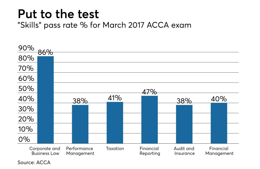 ACCA-skills-2017