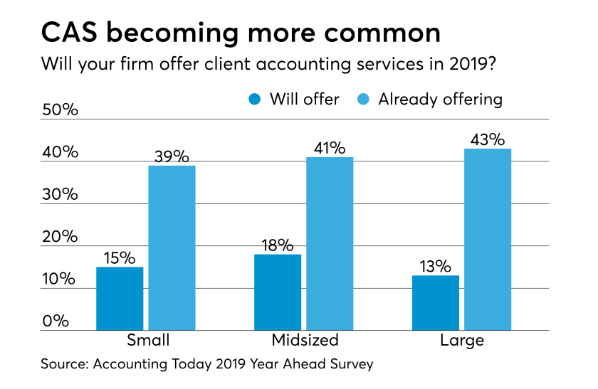 Inside Client Accounting Services: Promise and pitfalls