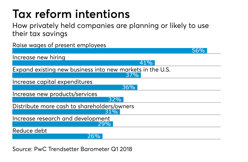 How private businesses plan to use tax reform savings