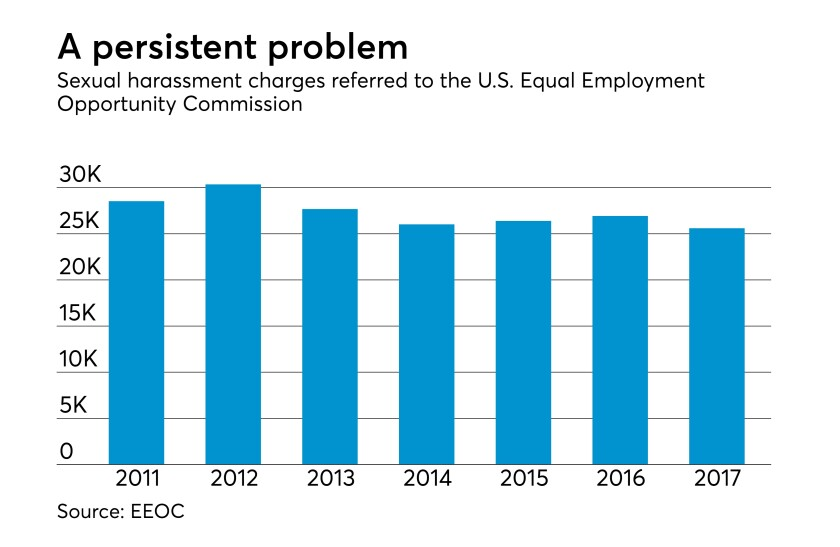 sexual-harassment-charges-eeoc-2017