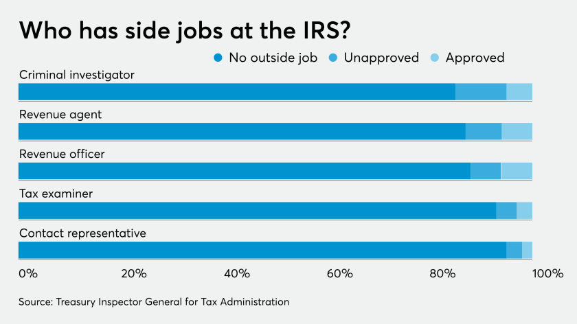 AT-100119-IRS moonlighting by position GRAPH