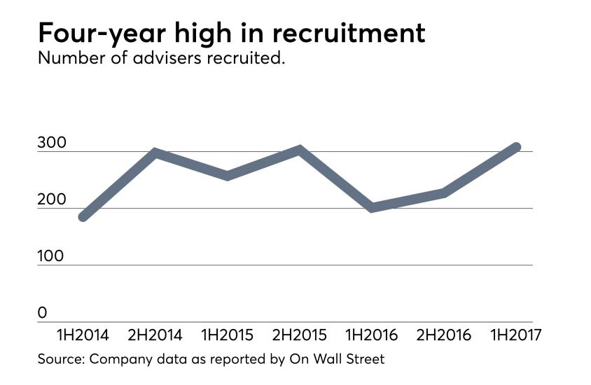 Adviser-Recruitment-2017-High-Activity