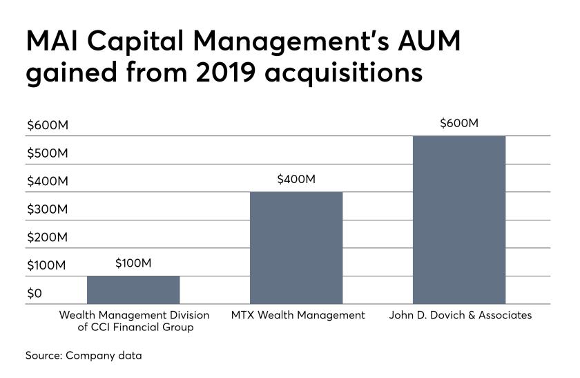 Wealth Management Division of CCI Financial Group, MTX Wealth Management, John D. Dovich & Associates