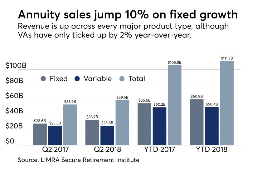 Annuity sales Q2 2018