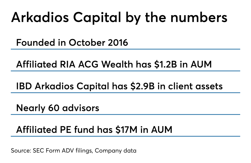 Arkadios Capital