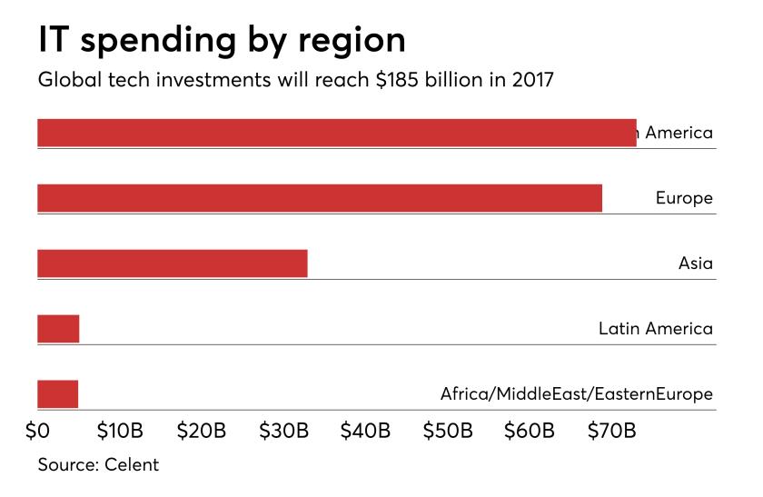 IT spending by region.png