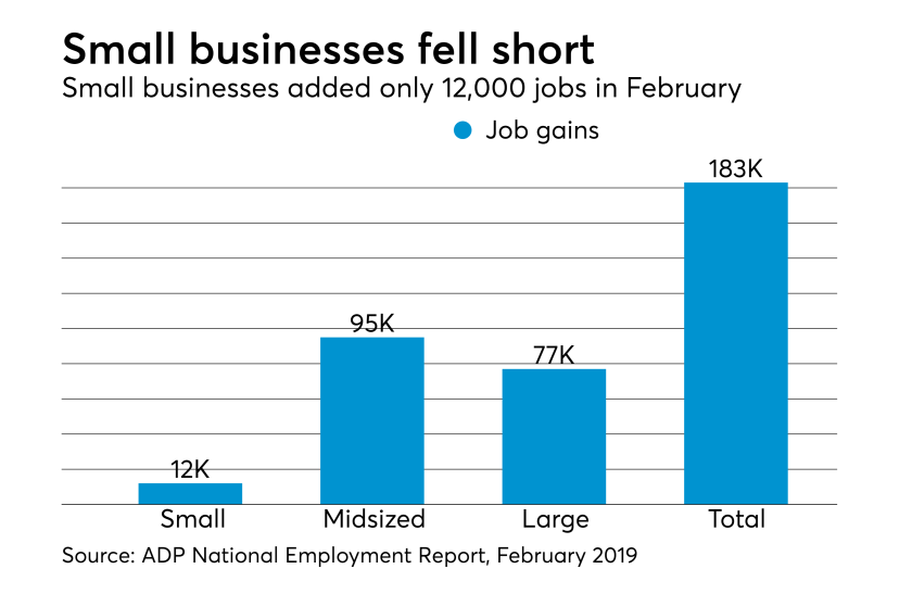 ADP National Employment Report, February 2019