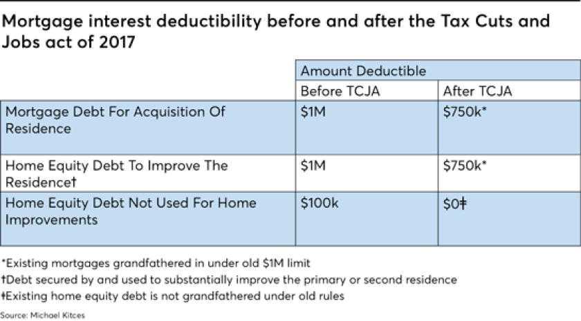 mortgage interest deductability tax cuts and job act -kitces