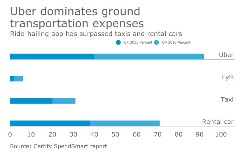 Uber dominates ground transportation expenses