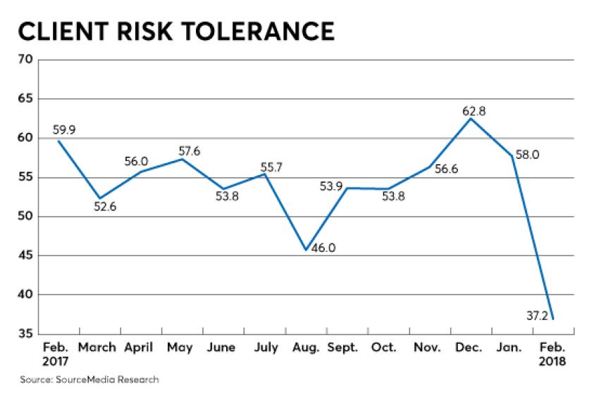 RACI-client-risk-tolerance-03022018