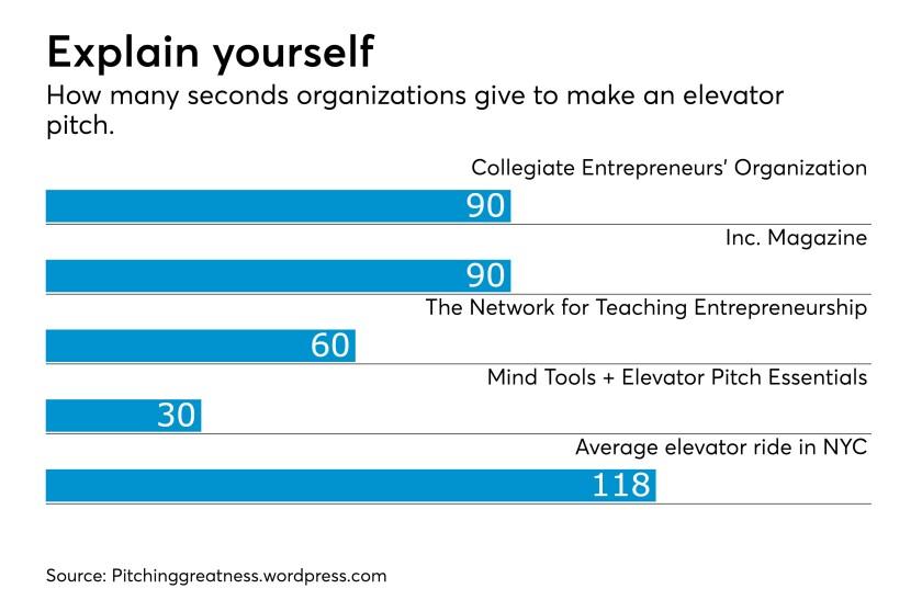 Elevator pitch chart