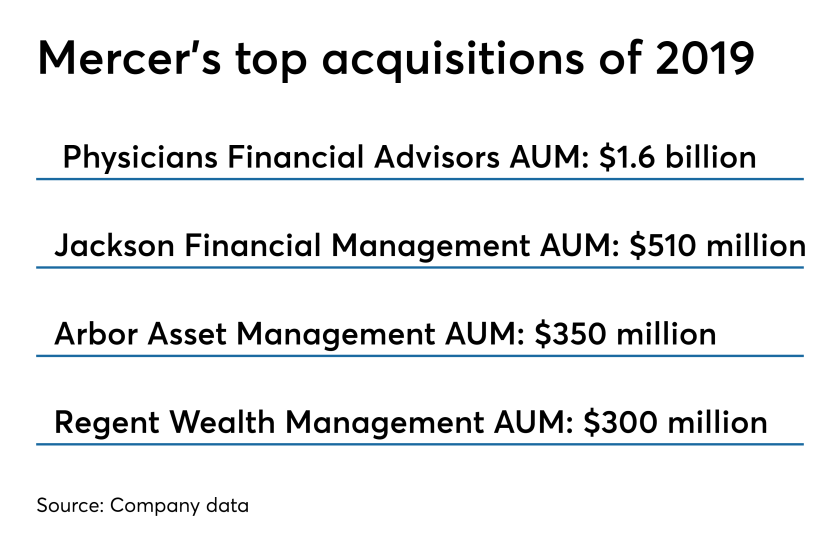Physicians Financial Advisors, Jackson Financial Management, Arbor Asset Management, Regent Wealth Management