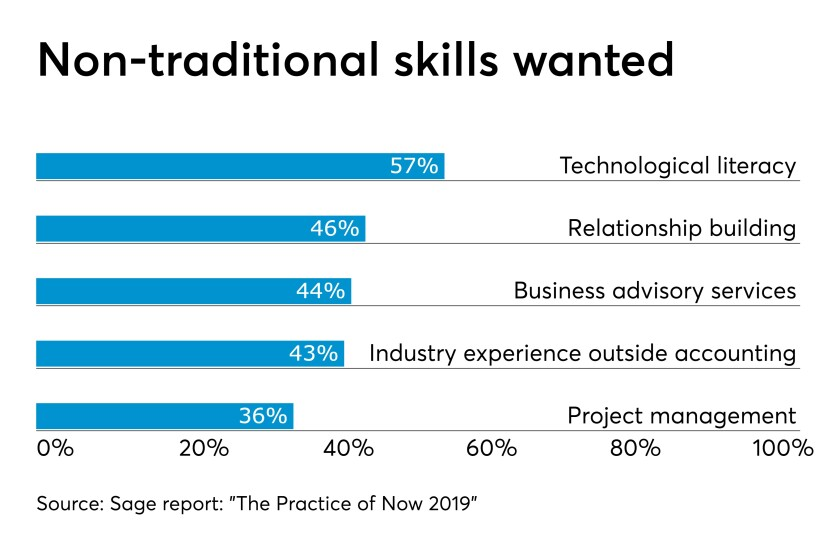 Sage survey non traditional skills hiring recruitment chart