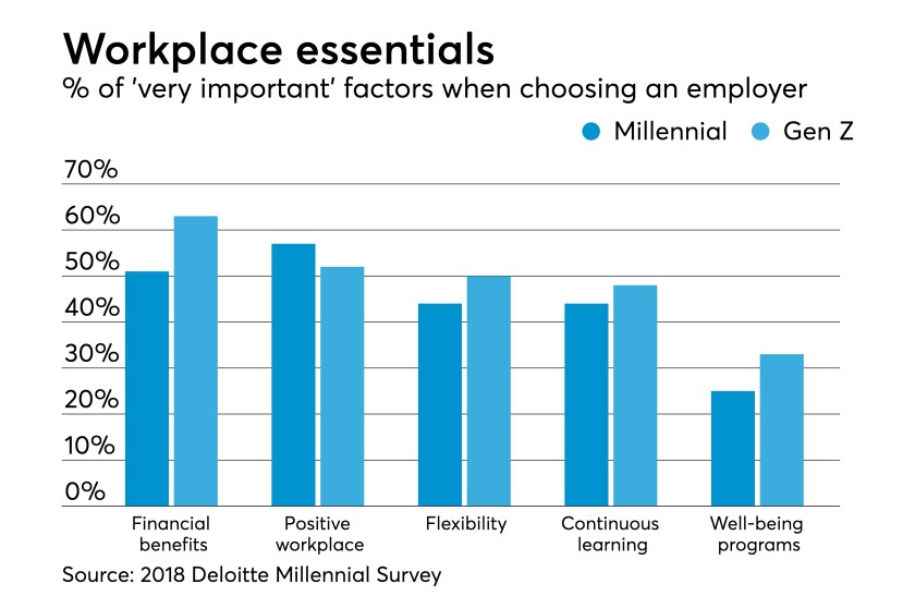 essentials-2018-deloitte-millennial-survey
